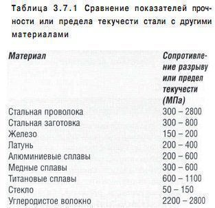 stomatologicheskoe_materialovedenie_table_3.7.1.jpg