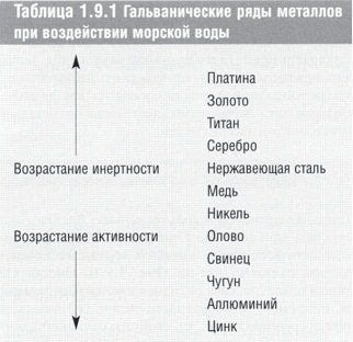 stomatologicheskoe_materialovedenie_table_1.9.1.jpg