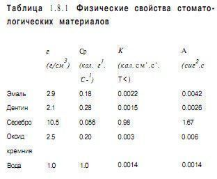 stomatologicheskoe_materialovedenie_table_1.8.1.jpg