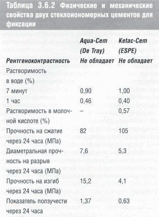 stomatologicheskoe_materialovedenie_table_3.6.2.jpg