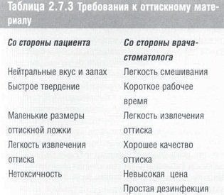 stomatologicheskoe_materialovedenie_table_2.7.3.jpg