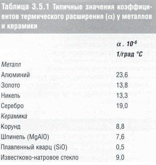 stomatologicheskoe_materialovedenie_table_3.5.1.jpg