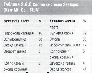 stomatologicheskoe_materialovedenie_table_2.6.6.jpg