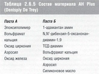 stomatologicheskoe_materialovedenie_table_2.6.5.jpg