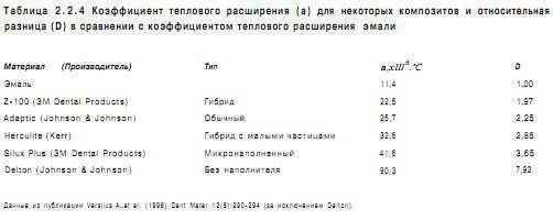 stomatologicheskoe_materialovedenie_table_2.2.4.jpg