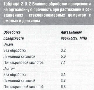 stomatologicheskoe_materialovedenie_table_2.3.2.jpg