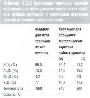 stomatologicheskoe_materialovedenie_table_3.5.2.jpg