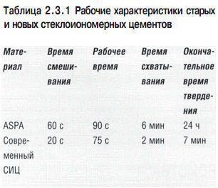 stomatologicheskoe_materialovedenie_table_2.3.1.jpg