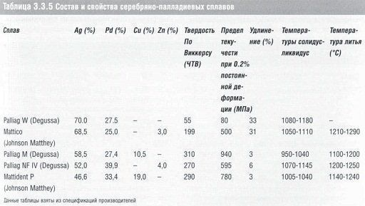 stomatologicheskoe_materialovedenie_table_3.3.5.jpg